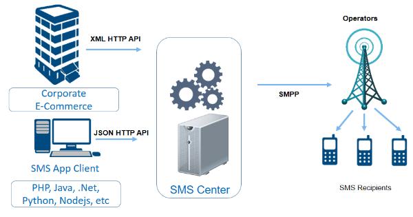 Sms api nusasms untuk integrasi dengan sistem eksternal ccuart Choice Image