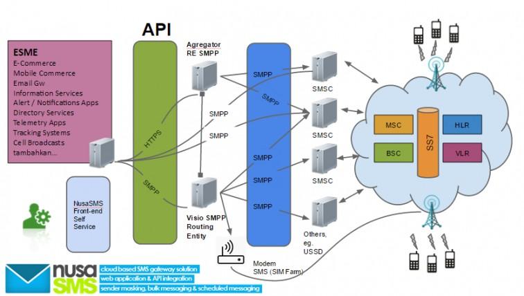 SMS API NusaSMS Untuk Integrasi dengan Sistem Eksternal
