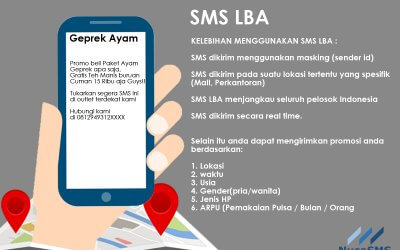 Promosi Jitu menggunakan SMS LBA (Location Based Advertising)